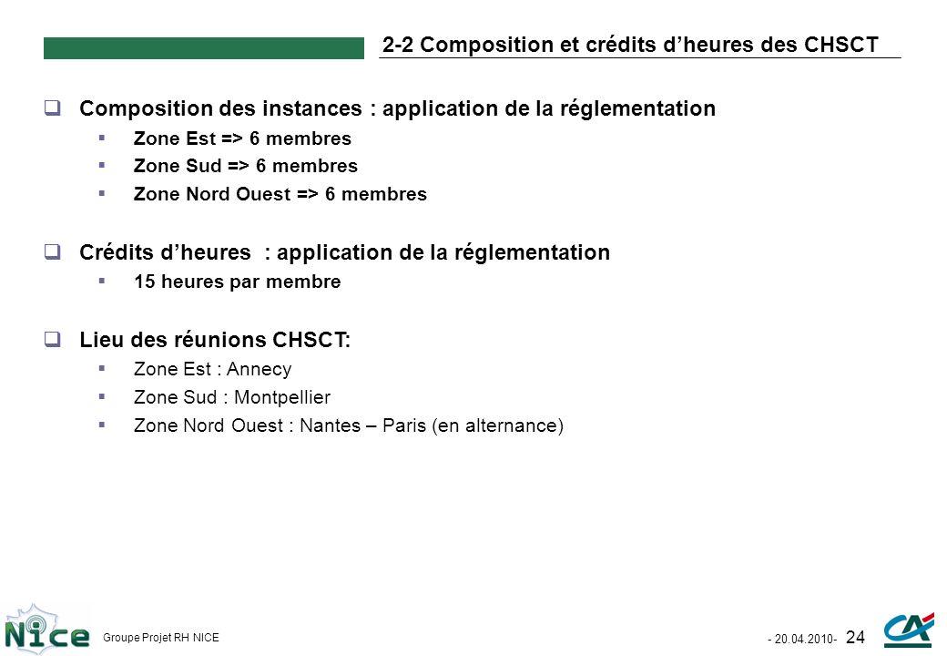 - 20.04.2010- 24 Groupe Projet RH NICE 2-2 Composition et crédits dheures des CHSCT Composition des instances : application de la réglementation Zone