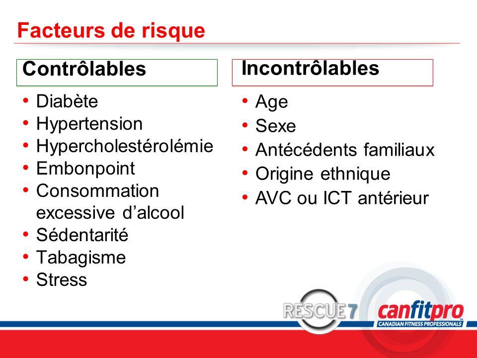 CPR Course Level 1 Facteurs de risque Contrôlables Diabète Hypertension Hypercholestérolémie Embonpoint Consommation excessive dalcool Sédentarité Tab