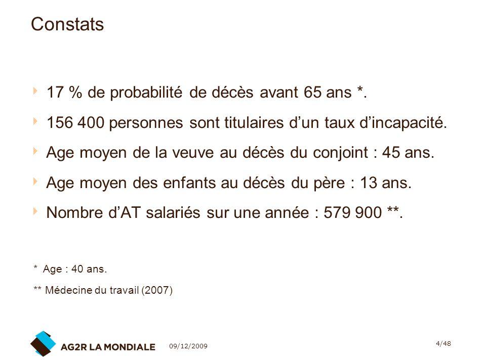 09/12/2009 35/48 La portabilité des droits de Prévoyance - Santé 3.