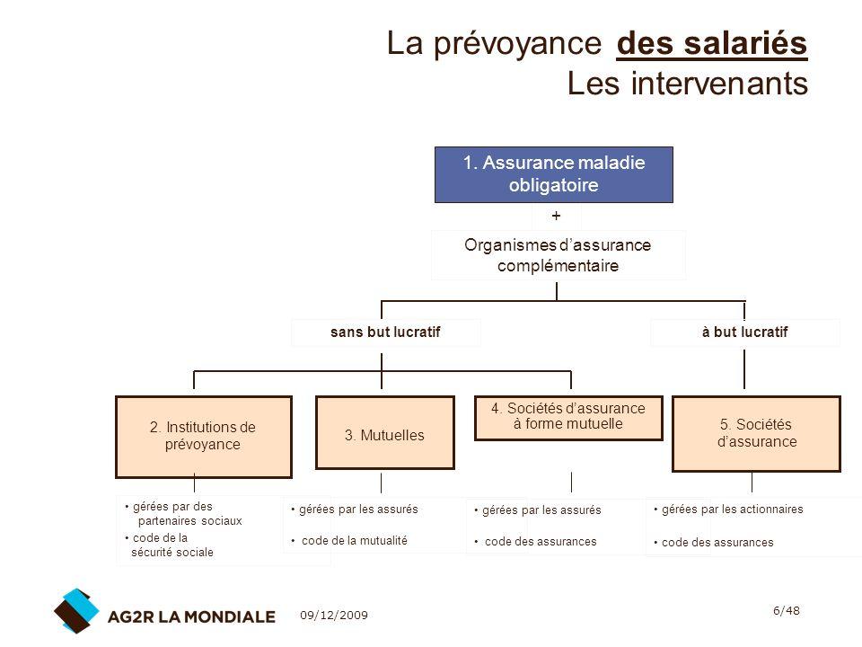 09/12/2009 7/48 La prévoyance des salariés Les intervenants