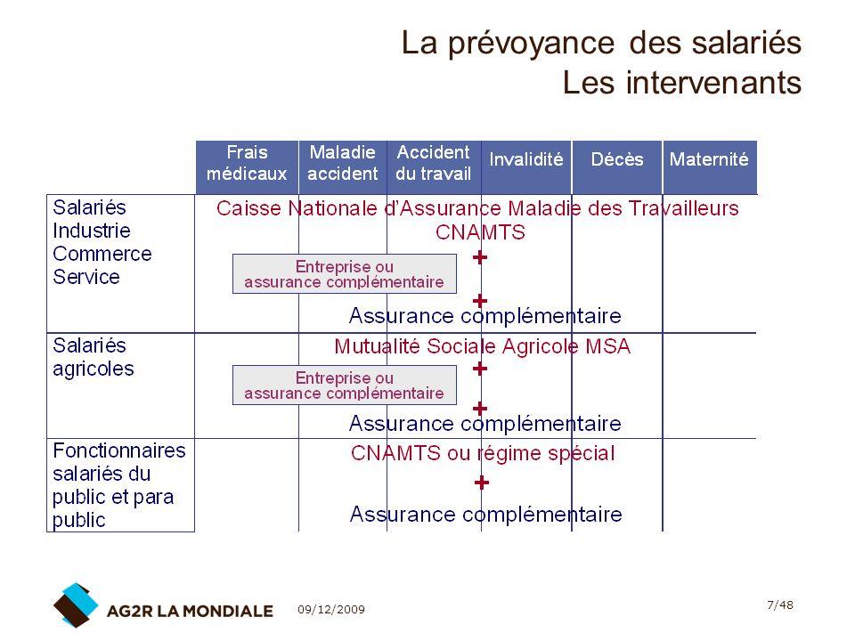 09/12/2009 38/48 La portabilité des droits de Prévoyance - Santé 6.