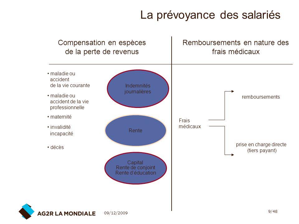 09/12/2009 40/48 La portabilité des droits de Prévoyance - Santé 8.