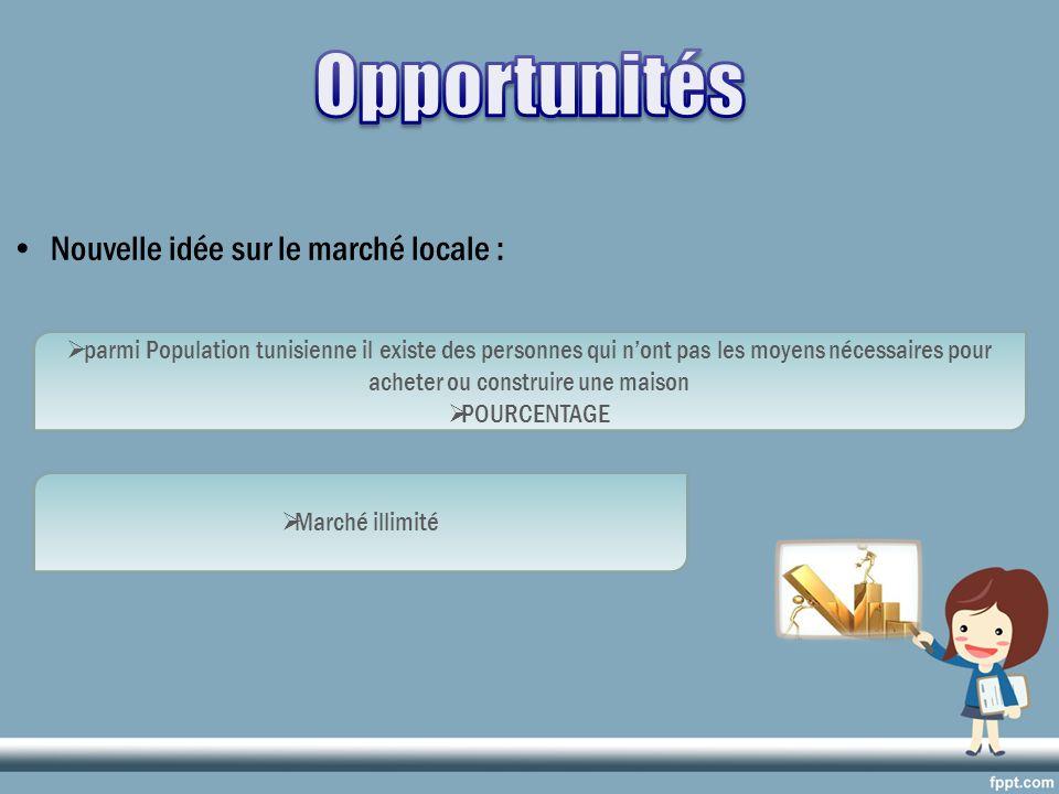 Nouvelle idée sur le marché locale : parmi Population tunisienne il existe des personnes qui nont pas les moyens nécessaires pour acheter ou construir