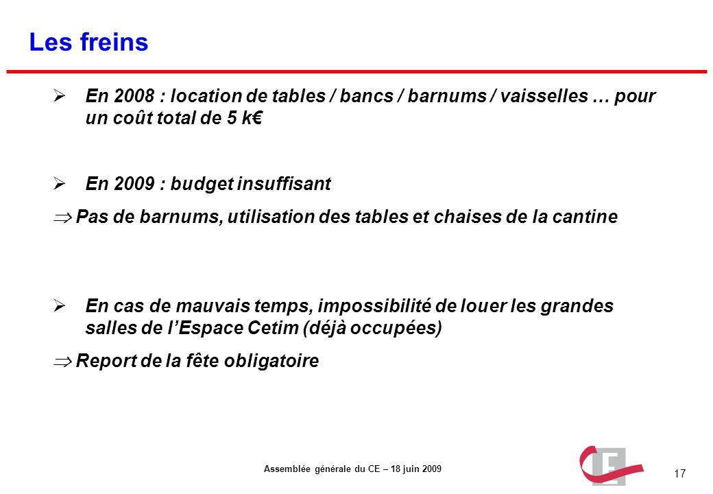 17 Assemblée générale du CE – 18 juin 2009 Les freins En 2008 : location de tables / bancs / barnums / vaisselles … pour un coût total de 5 k En 2009