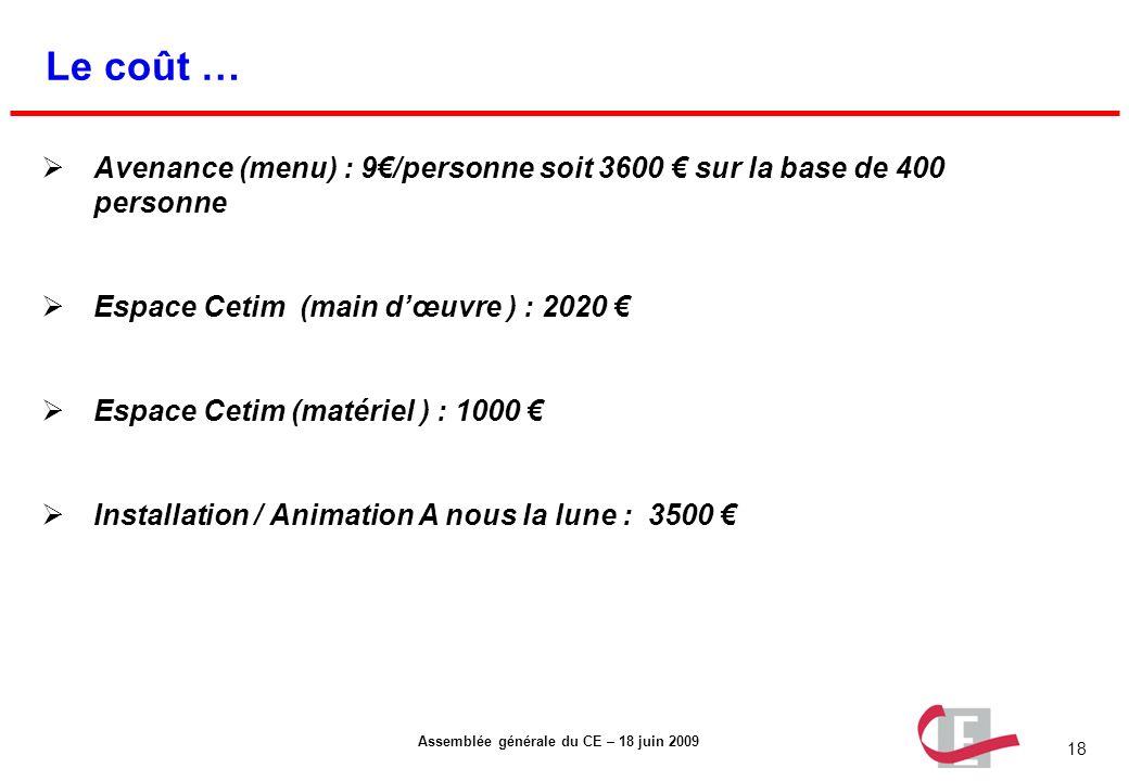 18 Assemblée générale du CE – 18 juin 2009 Le coût … Avenance (menu) : 9/personne soit 3600 sur la base de 400 personne Espace Cetim (main dœuvre ) :