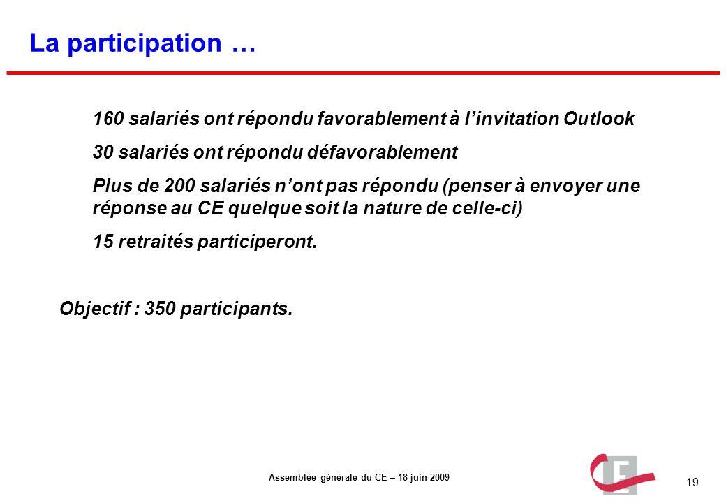 19 Assemblée générale du CE – 18 juin 2009 La participation … 160 salariés ont répondu favorablement à linvitation Outlook 30 salariés ont répondu déf