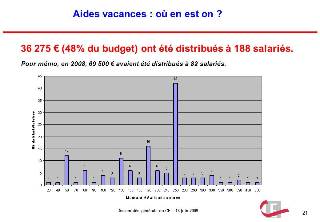 21 Assemblée générale du CE – 18 juin 2009 Aides vacances : où en est on ? 36 275 (48% du budget) ont été distribués à 188 salariés. Pour mémo, en 200