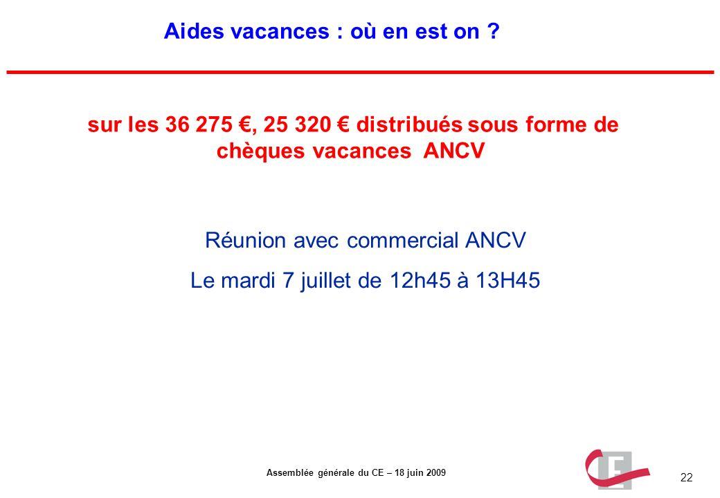 22 Assemblée générale du CE – 18 juin 2009 Aides vacances : où en est on ? sur les 36 275, 25 320 distribués sous forme de chèques vacances ANCV Réuni