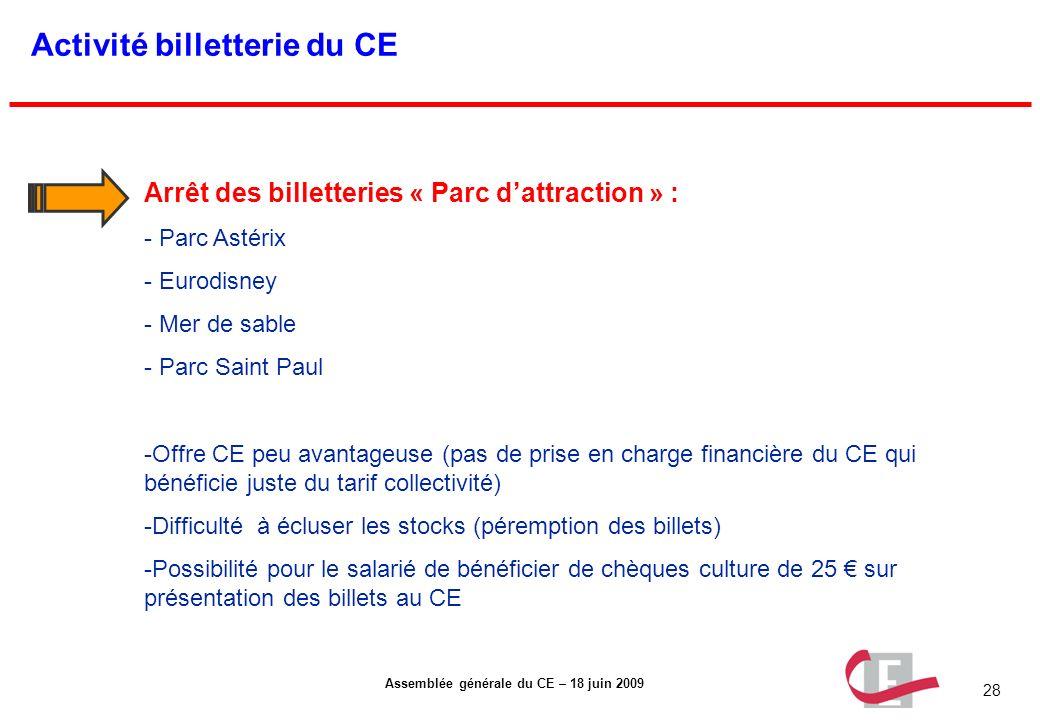 28 Assemblée générale du CE – 18 juin 2009 Activité billetterie du CE Arrêt des billetteries « Parc dattraction » : - Parc Astérix - Eurodisney - Mer