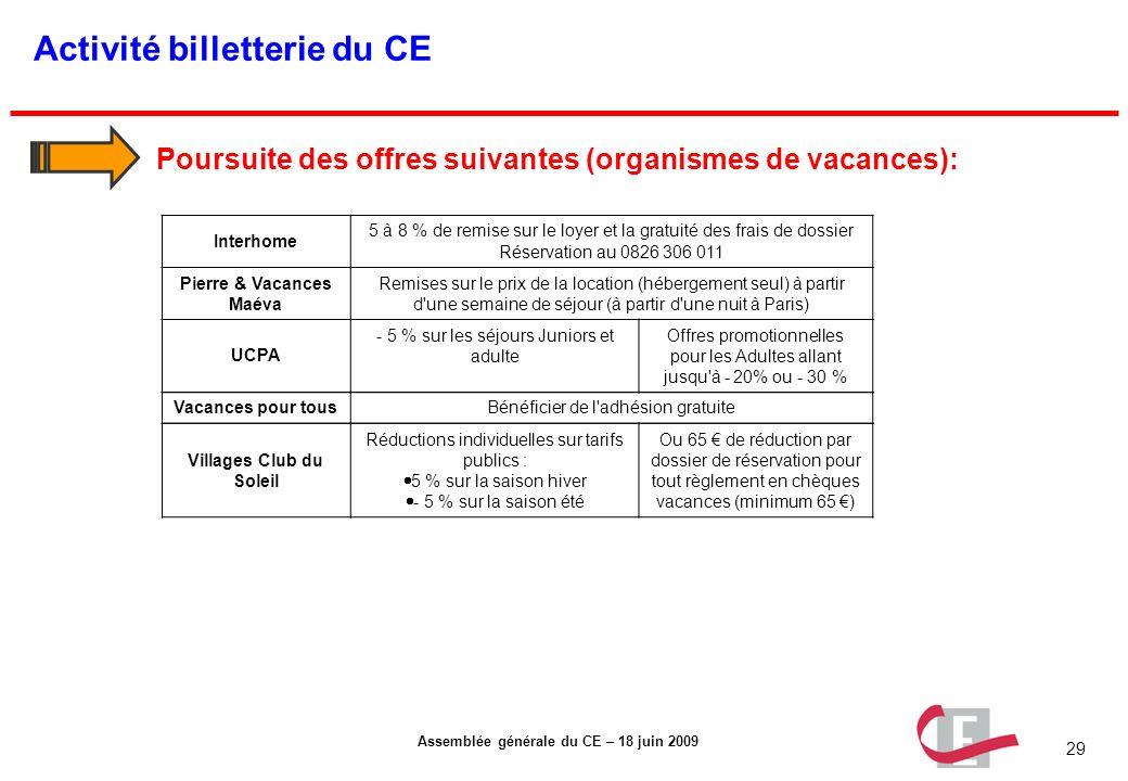 29 Assemblée générale du CE – 18 juin 2009 Activité billetterie du CE Poursuite des offres suivantes (organismes de vacances): Interhome 5 à 8 % de re