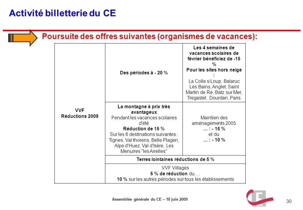 30 Assemblée générale du CE – 18 juin 2009 Activité billetterie du CE Poursuite des offres suivantes (organismes de vacances): VVF Réductions 2009 Des