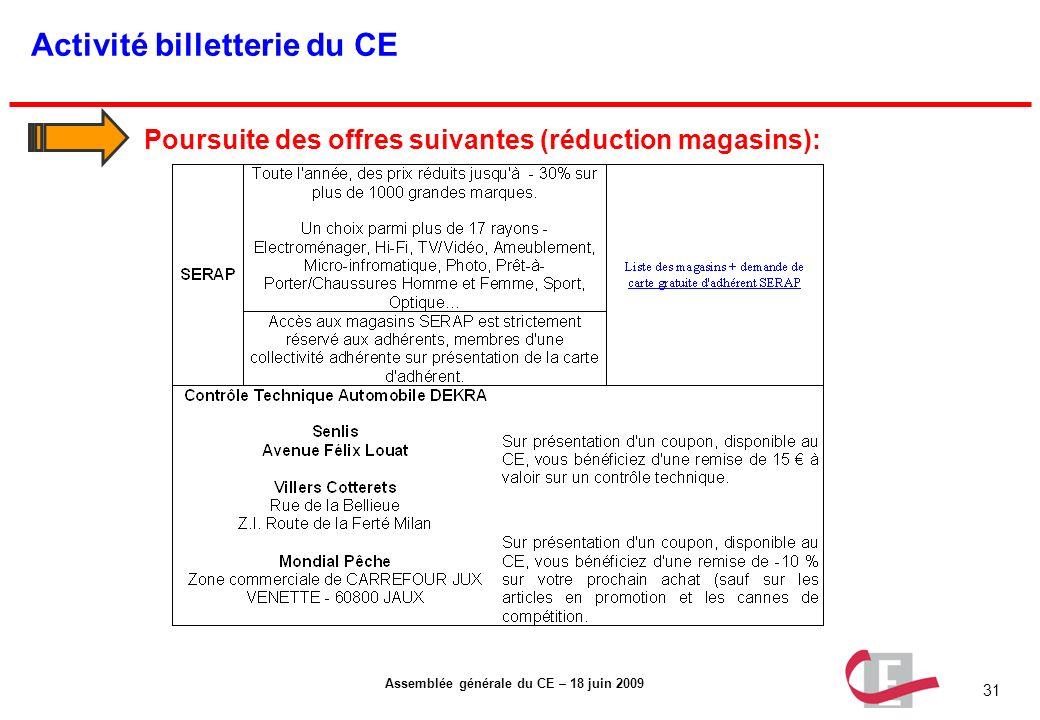 31 Assemblée générale du CE – 18 juin 2009 Activité billetterie du CE Poursuite des offres suivantes (réduction magasins):