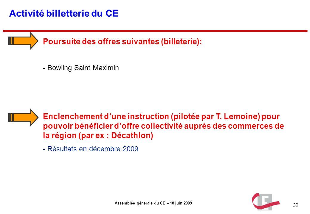 32 Assemblée générale du CE – 18 juin 2009 Activité billetterie du CE Enclenchement dune instruction (pilotée par T. Lemoine) pour pouvoir bénéficier