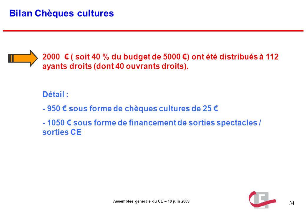 34 Assemblée générale du CE – 18 juin 2009 Bilan Chèques cultures 2000 ( soit 40 % du budget de 5000 ) ont été distribués à 112 ayants droits (dont 40