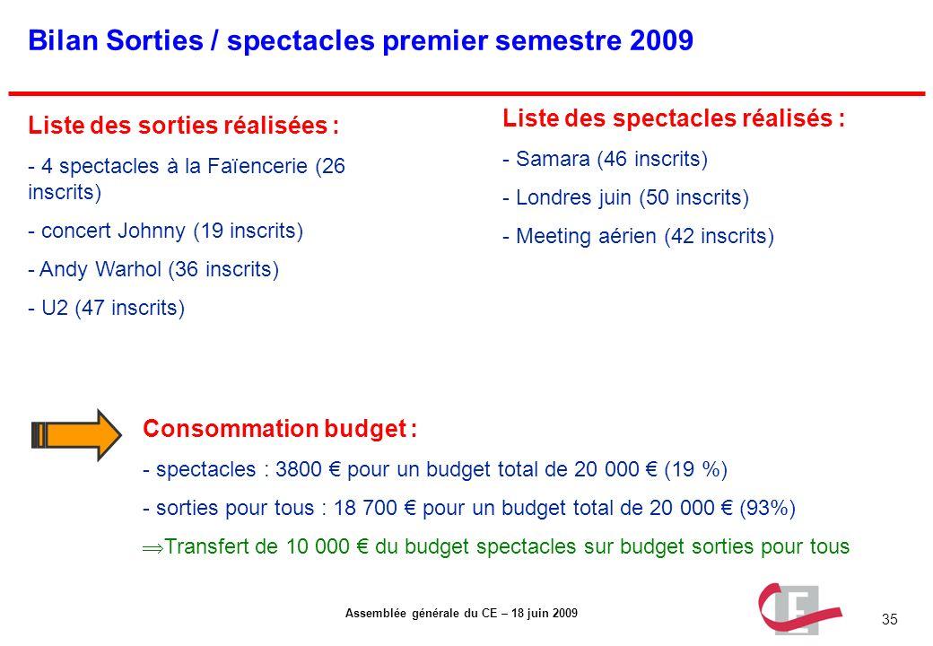 35 Assemblée générale du CE – 18 juin 2009 Bilan Sorties / spectacles premier semestre 2009 Liste des sorties réalisées : - 4 spectacles à la Faïencer