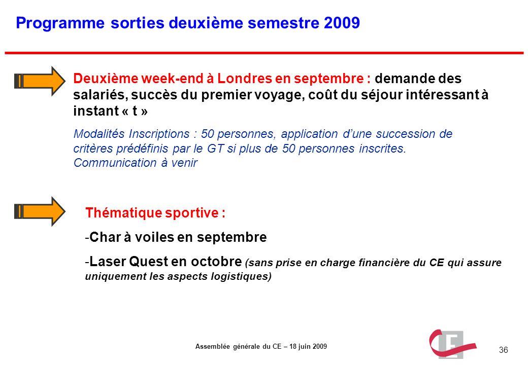 36 Assemblée générale du CE – 18 juin 2009 Programme sorties deuxième semestre 2009 Deuxième week-end à Londres en septembre : demande des salariés, s