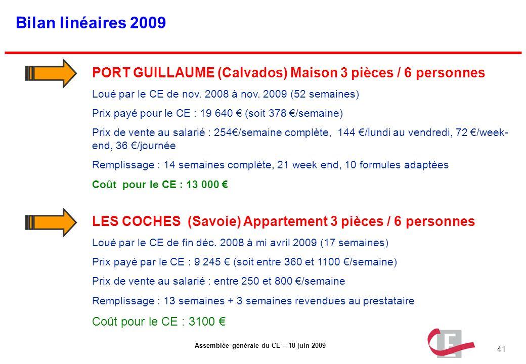 41 Assemblée générale du CE – 18 juin 2009 Bilan linéaires 2009 PORT GUILLAUME (Calvados) Maison 3 pièces / 6 personnes Loué par le CE de nov. 2008 à