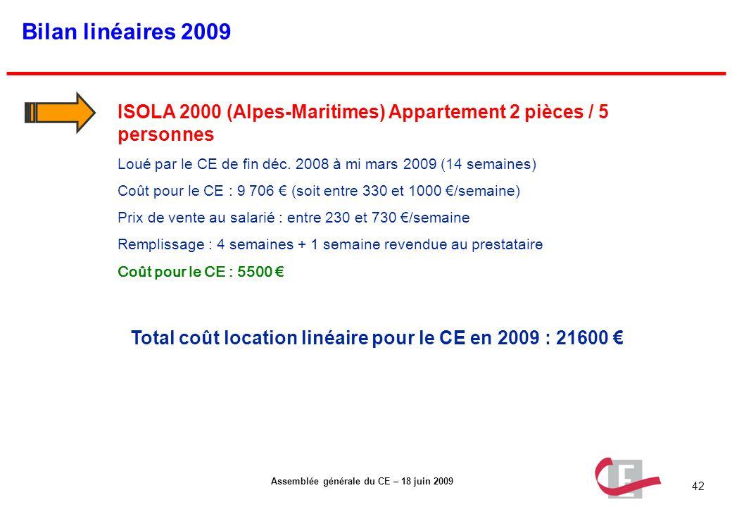42 Assemblée générale du CE – 18 juin 2009 Bilan linéaires 2009 ISOLA 2000 (Alpes-Maritimes) Appartement 2 pièces / 5 personnes Loué par le CE de fin