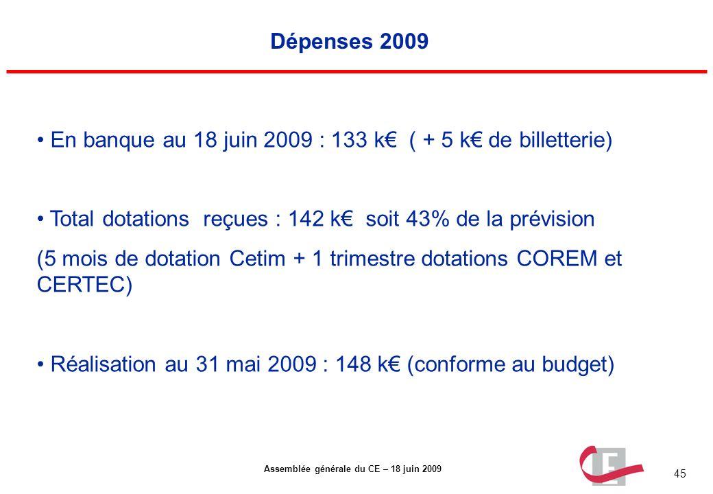 45 Assemblée générale du CE – 18 juin 2009 Dépenses 2009 En banque au 18 juin 2009 : 133 k ( + 5 k de billetterie) Total dotations reçues : 142 k soit