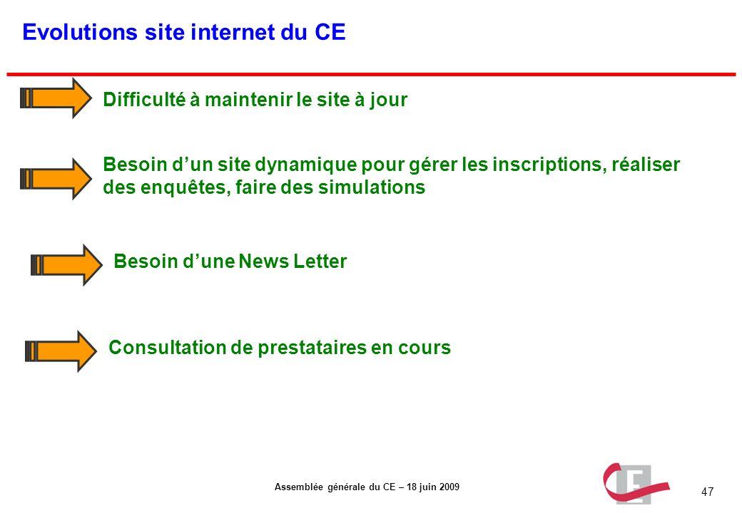 47 Assemblée générale du CE – 18 juin 2009 Evolutions site internet du CE Besoin dun site dynamique pour gérer les inscriptions, réaliser des enquêtes
