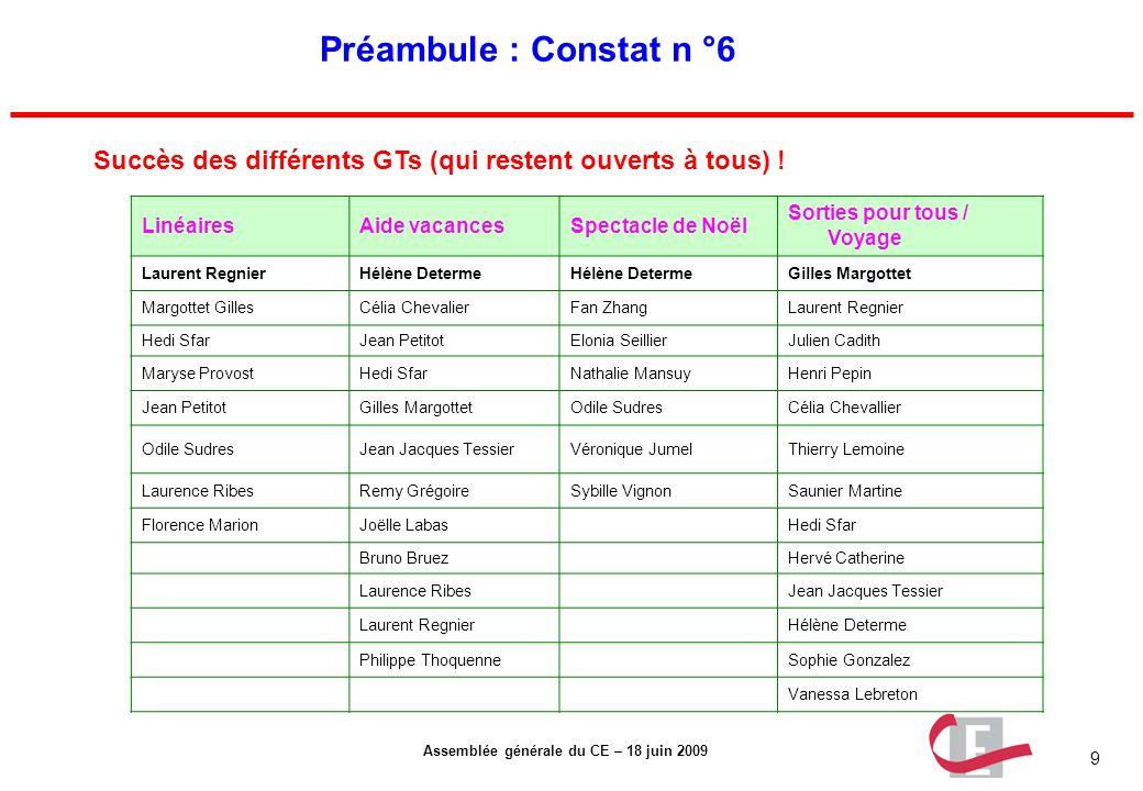 9 Assemblée générale du CE – 18 juin 2009 Préambule : Constat n °6 Succès des différents GTs (qui restent ouverts à tous) ! LinéairesAide vacancesSpec