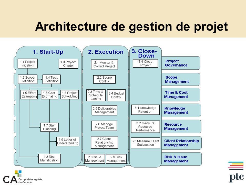 Architecture de gestion de projet