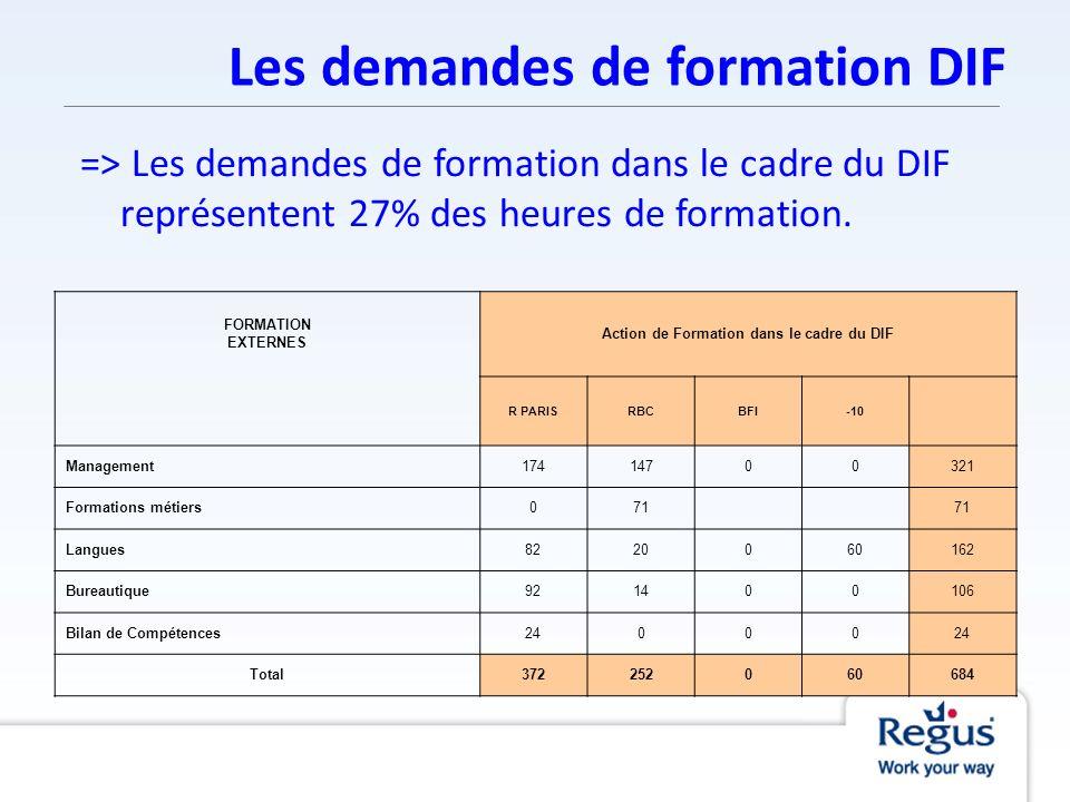 Les demandes de formation DIF => Les demandes de formation dans le cadre du DIF représentent 27% des heures de formation. FORMATION EXTERNES Action de
