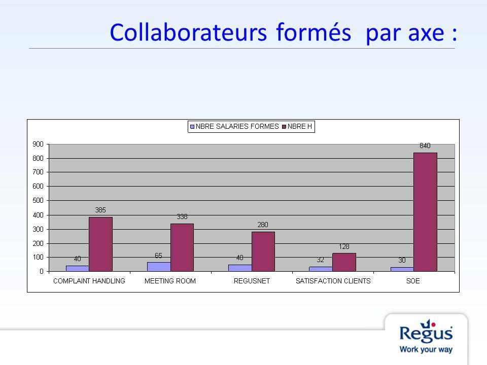 Collaborateurs formés par axe :