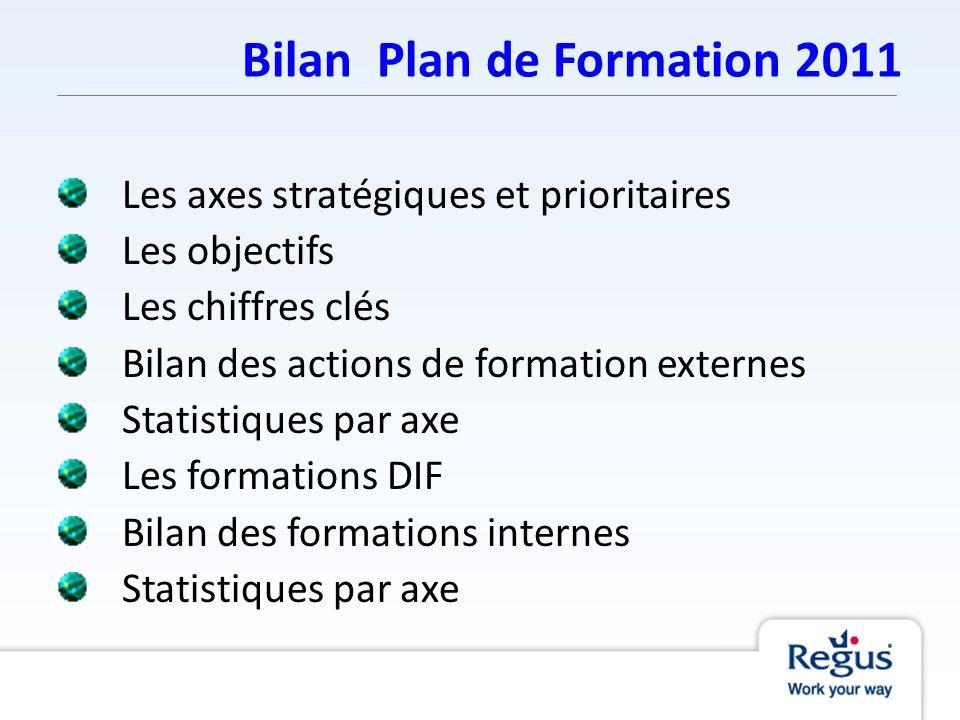 Bilan Plan de Formation 2011 Les axes stratégiques et prioritaires Les objectifs Les chiffres clés Bilan des actions de formation externes Statistique