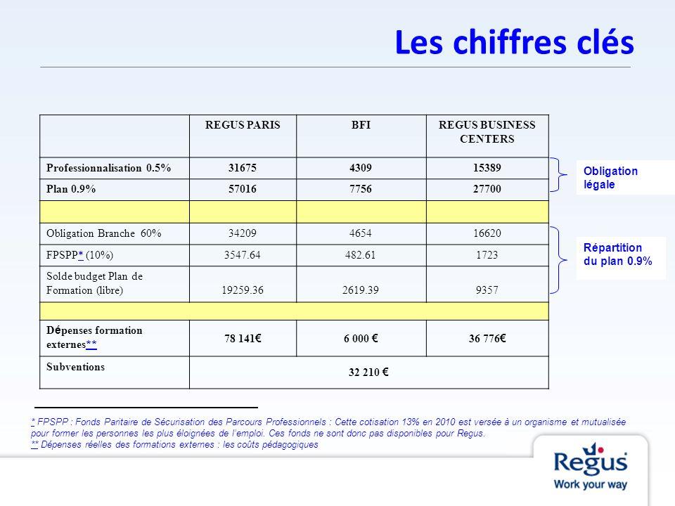 Les chiffres clés REGUS PARISBFIREGUS BUSINESS CENTERS Professionnalisation 0.5%31675430915389 Plan 0.9%57016775627700 Obligation Branche 60%342094654