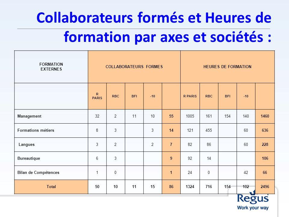 Collaborateurs formés et Heures de formation par axes et sociétés : FORMATION EXTERNES COLLABORATEURS FORMESHEURES DE FORMATION R PARIS RBCBFI-10 R PA