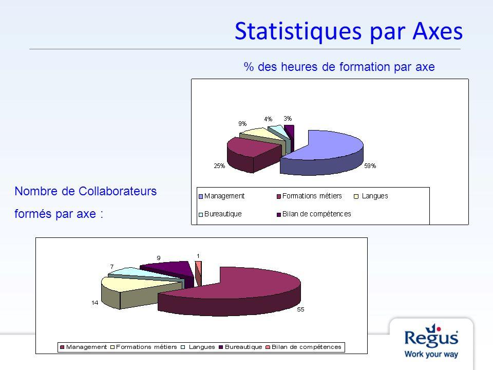 Statistiques par Axes Nombre de Collaborateurs formés par axe : % des heures de formation par axe