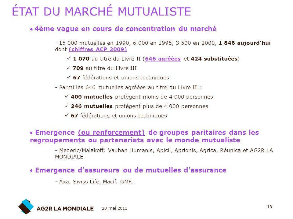 28 mai 2011 13 4ème vague en cours de concentration du marché - 15 000 mutuelles en 1990, 6 000 en 1995, 3 500 en 2000, 1 846 aujourdhui dont (chiffre