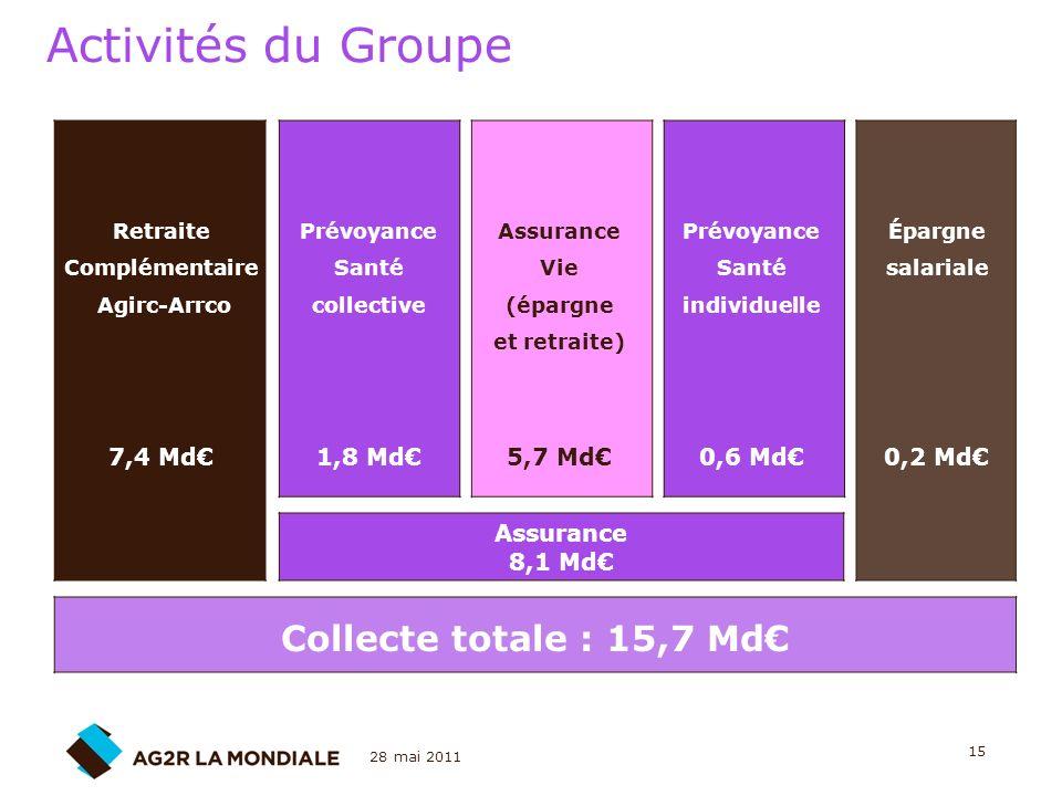 28 mai 2011 15 Retraite Complémentaire Agirc-Arrco 7,4 Md Assurance Vie (épargne et retraite) 5,7 Md Prévoyance Santé collective 1,8 Md Prévoyance San