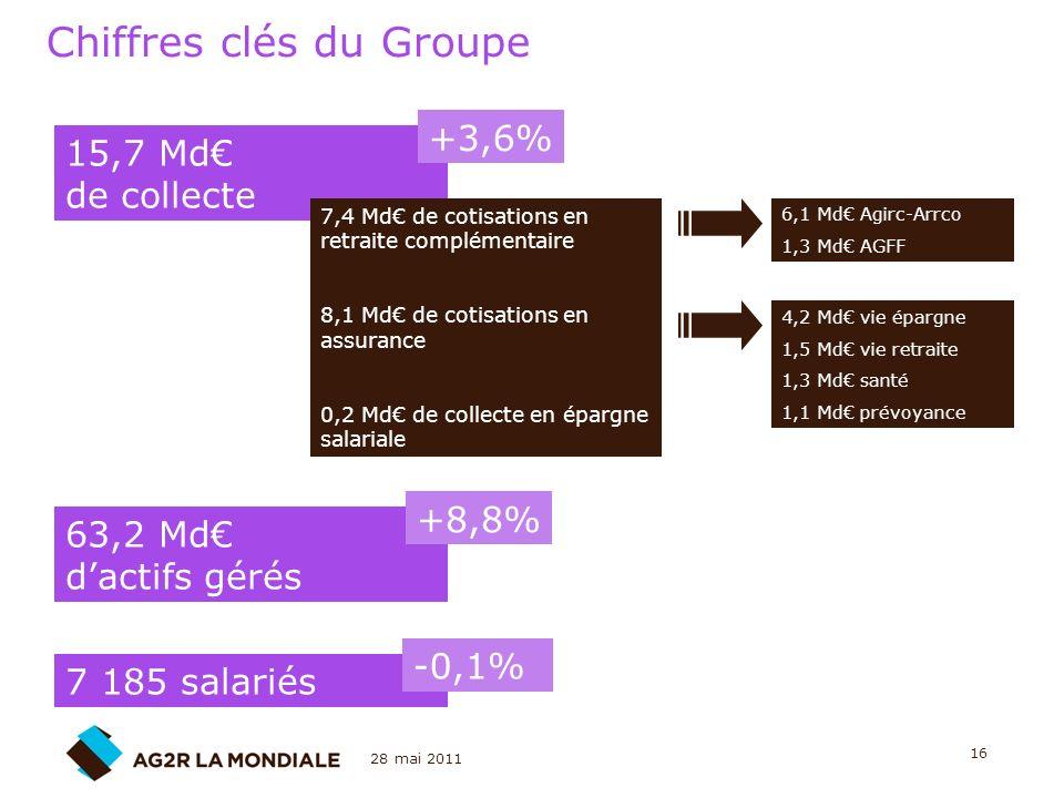 28 mai 2011 16 Chiffres clés du Groupe 15,7 Md de collecte 7,4 Md de cotisations en retraite complémentaire 8,1 Md de cotisations en assurance 0,2 Md
