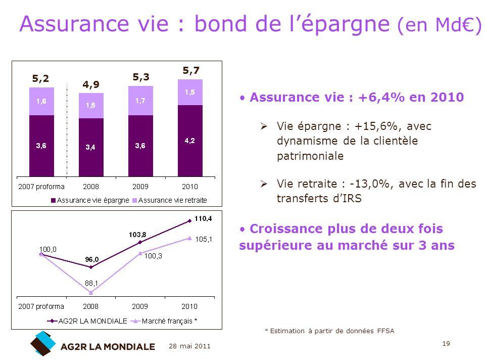 28 mai 2011 19 Assurance vie : bond de lépargne (en Md) Assurance vie : +6,4% en 2010 Vie épargne : +15,6%, avec dynamisme de la clientèle patrimonial
