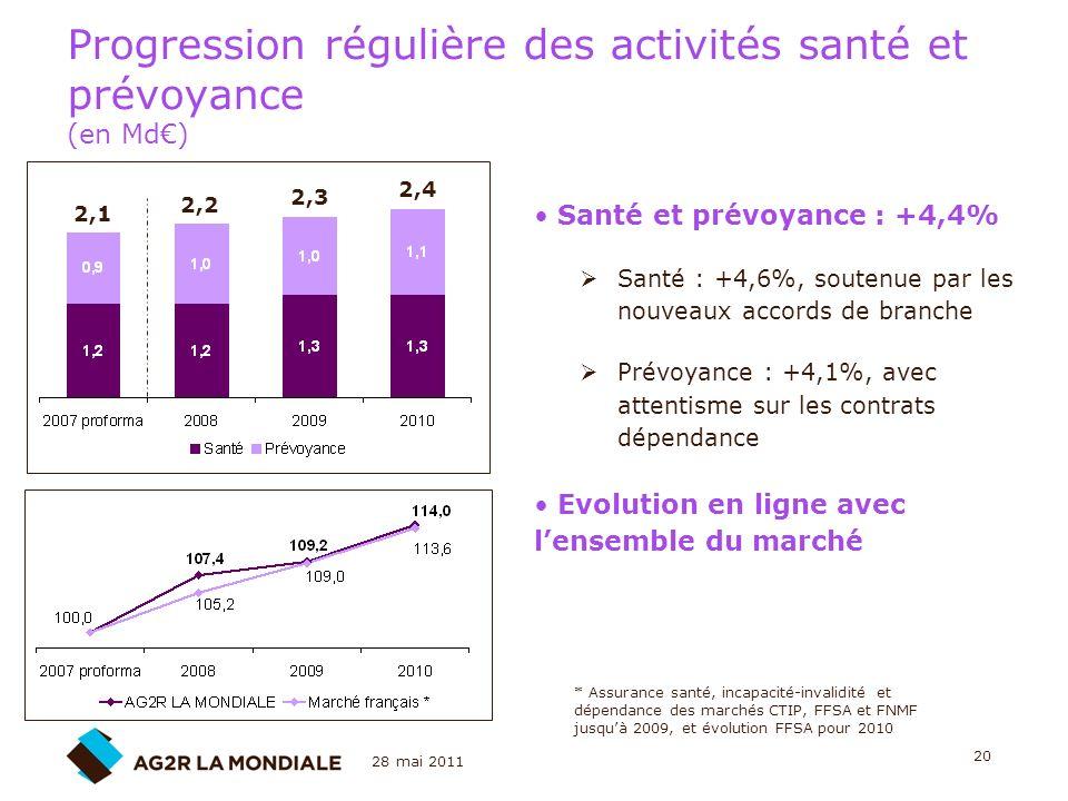 28 mai 2011 20 Progression régulière des activités santé et prévoyance (en Md) Santé et prévoyance : +4,4% Santé : +4,6%, soutenue par les nouveaux ac