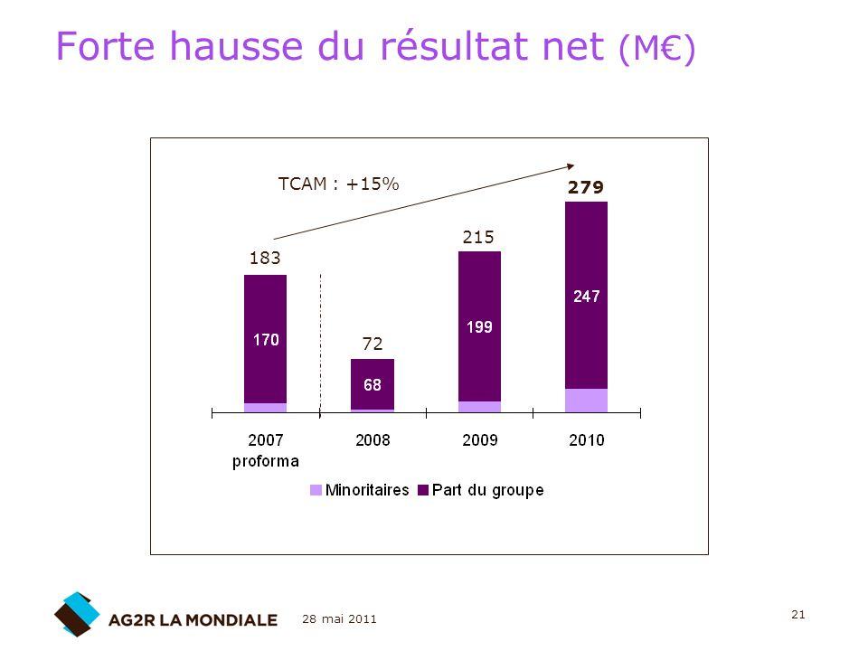 28 mai 2011 21 Forte hausse du résultat net (M) 183 72 215 279 TCAM : +15%