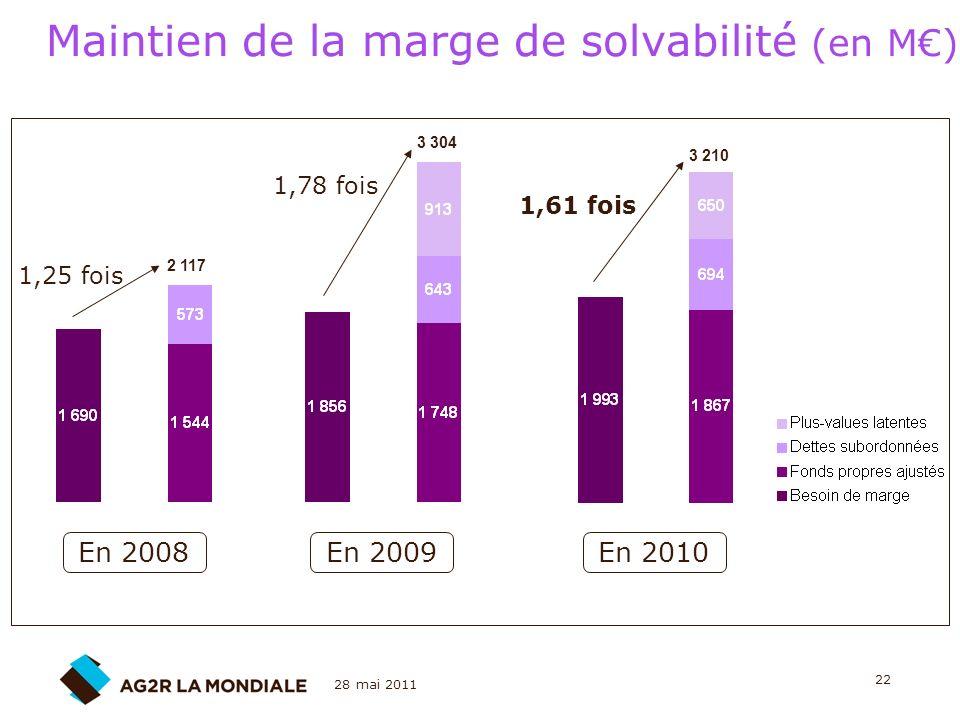 28 mai 2011 22 Maintien de la marge de solvabilité (en M) En 2008En 2009 2 117 3 304 3 210 1,25 fois 1,78 fois 1,61 fois En 2010