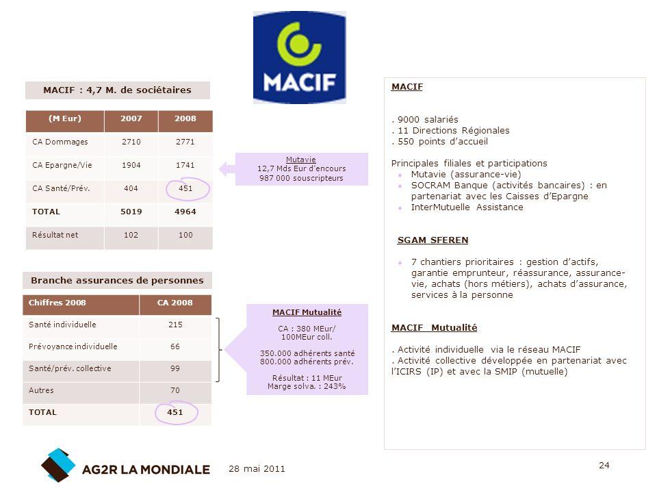 28 mai 2011 24 (M Eur)20072008 CA Dommages27102771 CA Epargne/Vie19041741 CA Santé/Prév.404451 TOTAL50194964 Résultat net102100 MACIF : 4,7 M. de soci