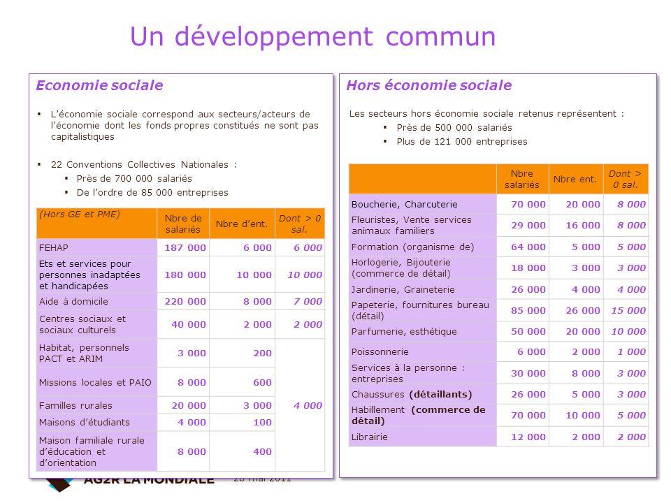 28 mai 2011 26 Un développement commun Hors économie sociale Economie sociale (Hors GE et PME) Nbre de salariés Nbre dent. Dont > 0 sal. FEHAP187 0006