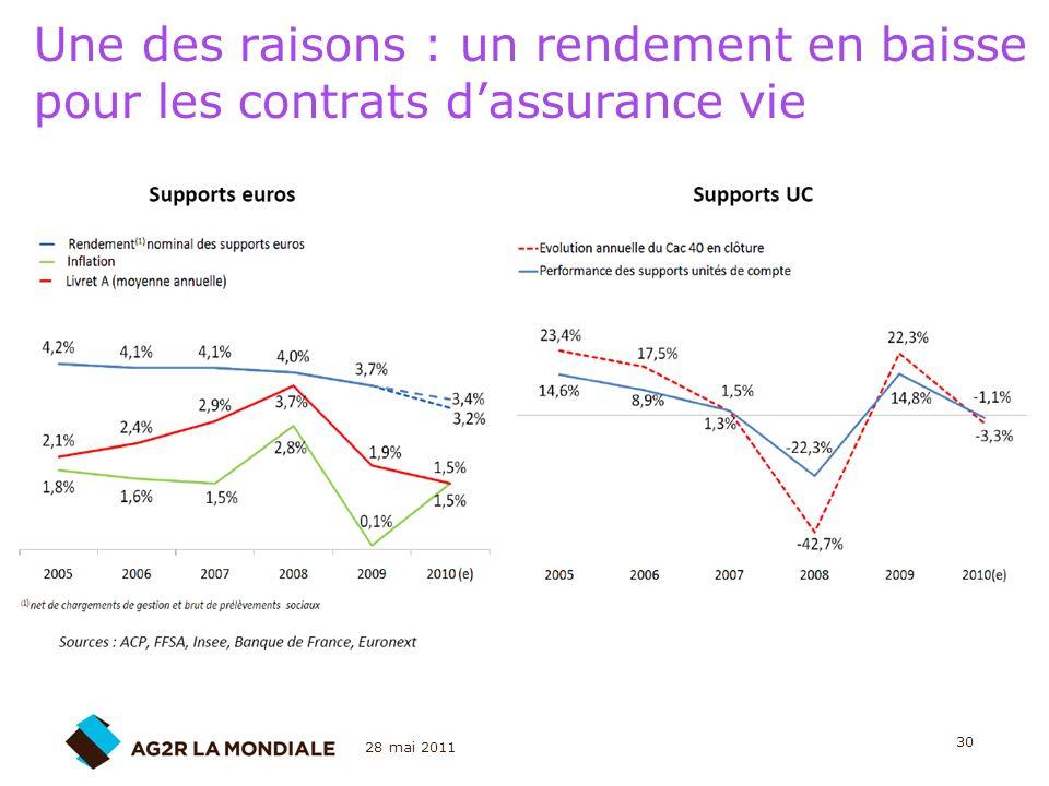 28 mai 2011 30 Une des raisons : un rendement en baisse pour les contrats dassurance vie