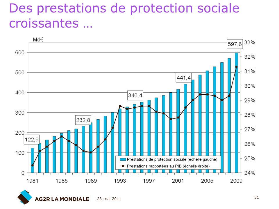 28 mai 2011 31 Des prestations de protection sociale croissantes …