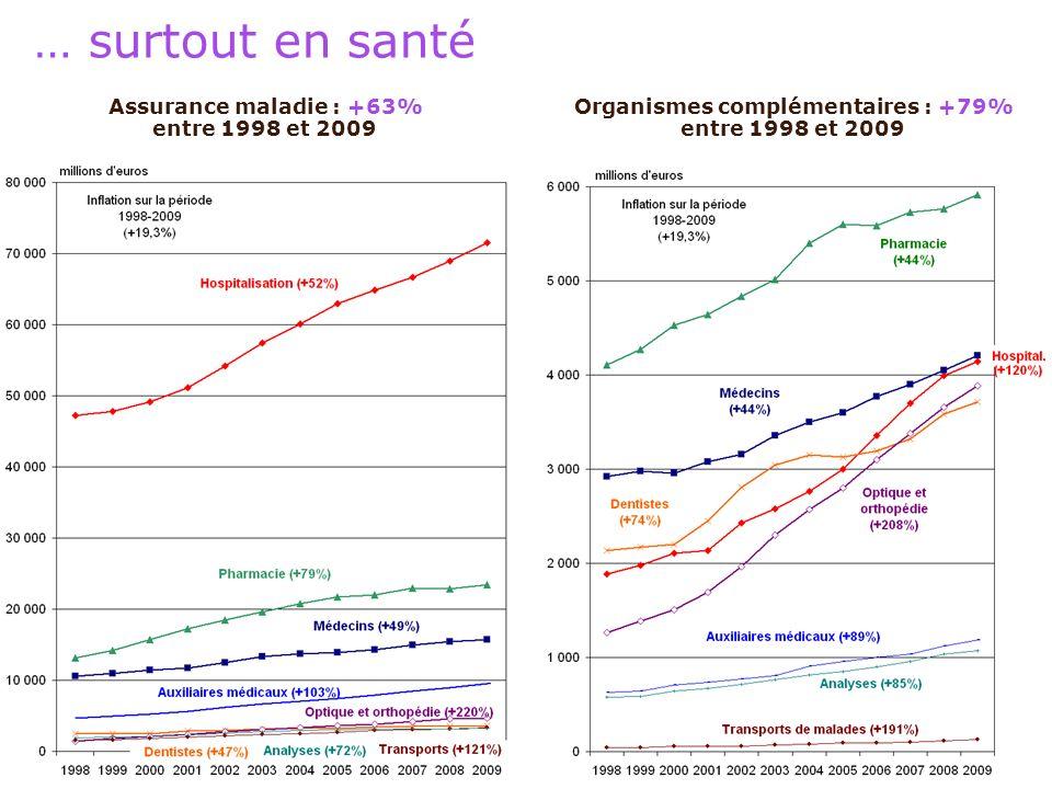 28 mai 2011 32 … surtout en santé Assurance maladie : +63% entre 1998 et 2009 Organismes complémentaires : +79% entre 1998 et 2009
