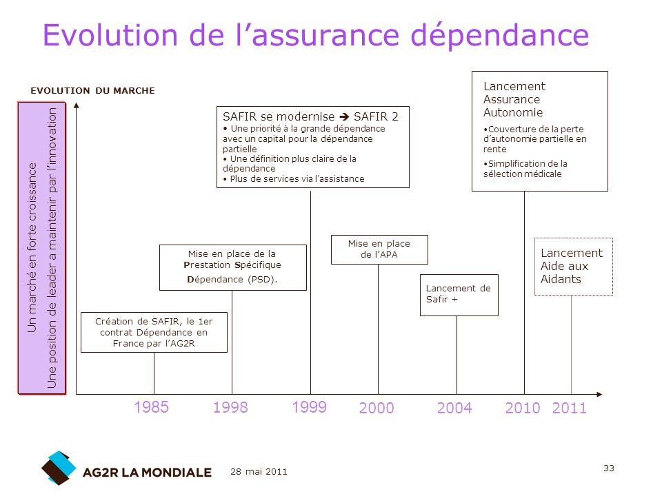 28 mai 2011 33 Evolution de lassurance dépendance Un marché en forte croissance Une position de leader a maintenir par linnovation Création de SAFIR,