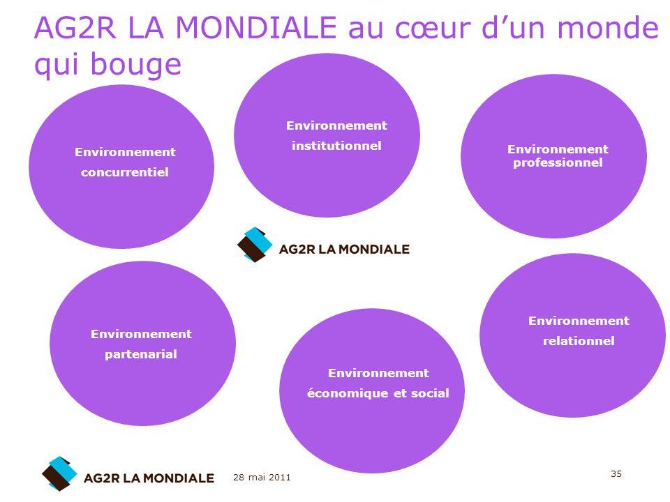28 mai 2011 35 AG2R LA MONDIALE au cœur dun monde qui bouge Environnement institutionnel Environnement professionnel Environnement concurrentiel Envir