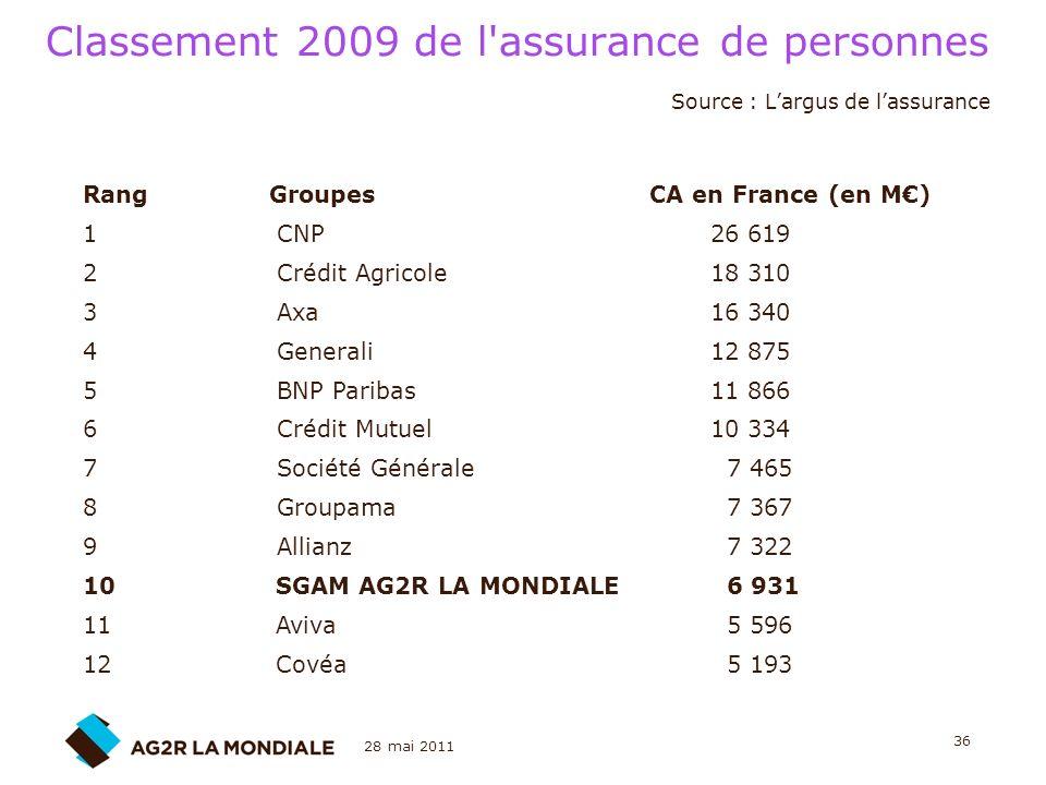 28 mai 2011 36 Classement 2009 de l'assurance de personnes Rang Groupes CA en France (en M) 1 CNP 26 619 2 Crédit Agricole 18 310 3 Axa 16 340 4 Gener