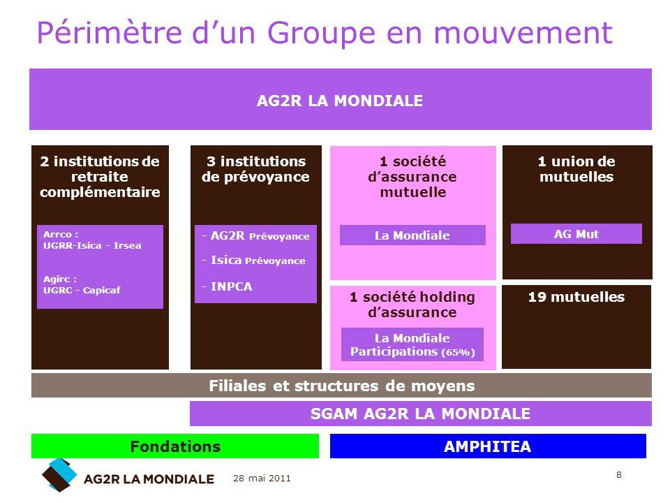 28 mai 2011 8 Périmètre dun Groupe en mouvement 2 institutions de retraite complémentaire Arrco : UGRR-Isica - Irsea Agirc : UGRC - Capicaf 1 société