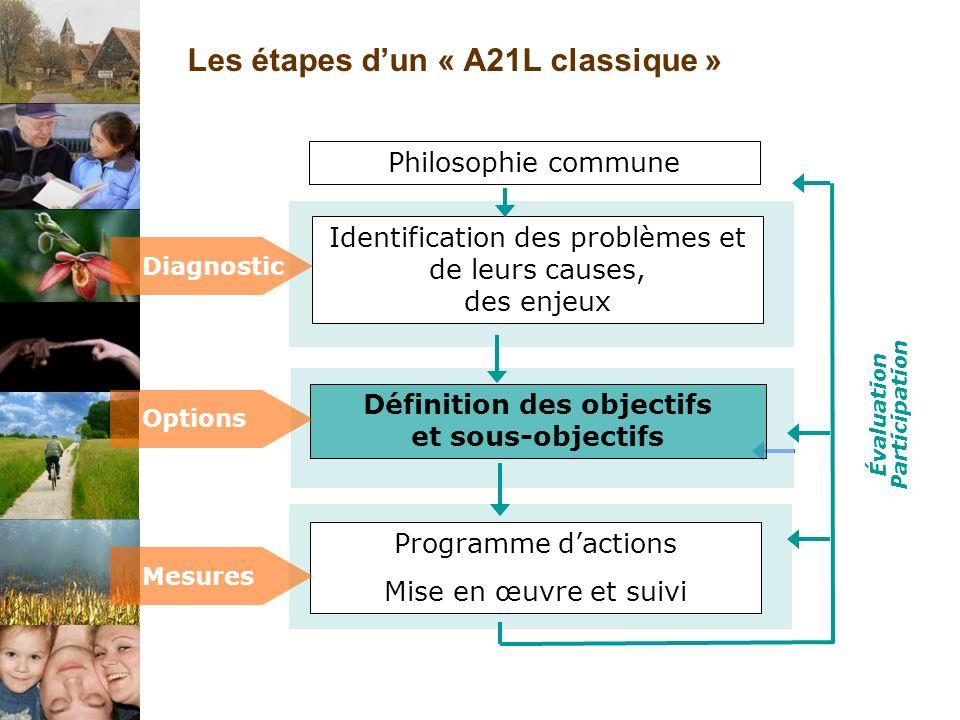 Les étapes dun « A21L classique » Programme dactions Mise en œuvre et suivi Définition des objectifs et sous-objectifs Identification des problèmes et de leurs causes, des enjeux Diagnostic Options Mesures Philosophie commune Évaluation Participation