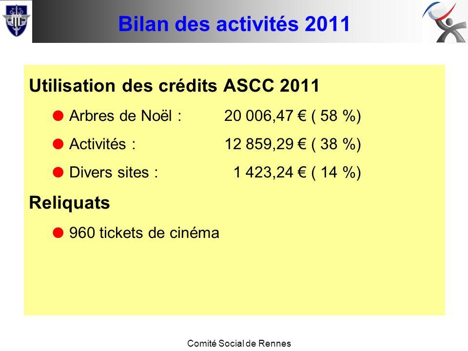 Conseil de base Comité Social de Rennes Bilan des activités 2011 Utilisation des crédits ASCC 2011 Arbres de Noël :20 006,47 ( 58 %) Activités :12 859,29 ( 38 %) Divers sites : 1 423,24 ( 14 %) Reliquats 960 tickets de cinéma